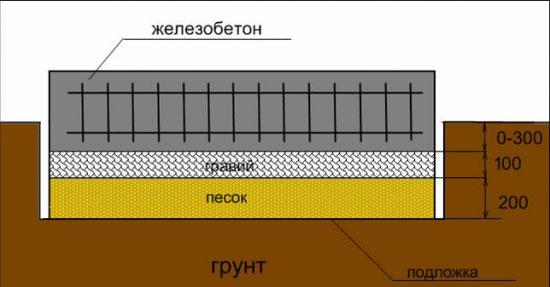 Плитный железобетонный фундамент
