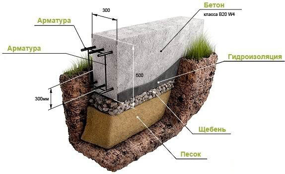 мелкозаглублённый жб фундамент