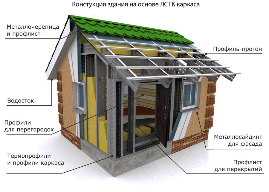 схема конструкции дома из ЛСТК